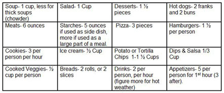 food figuring guide how much is enough