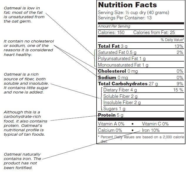 Whole Rolled Oats Nutrition Facts  Quick Oats Nutrition Information    Quaker Oats Nutrition Facts